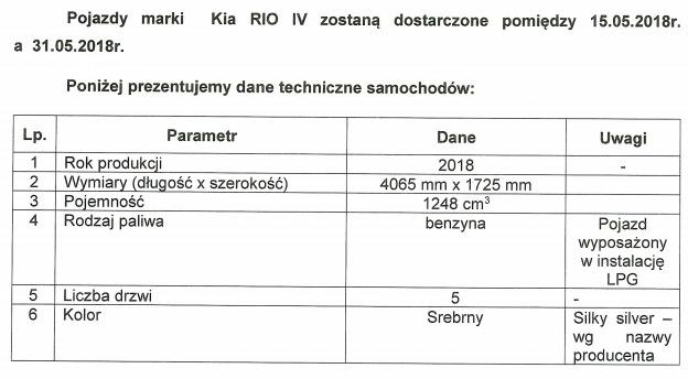 kia rio w word wrocław