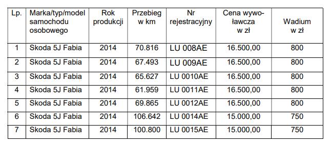 WORD Lublin: wykaz pojazdów przeznaczonych do sprzedaży. Pojazdy egzaminacyjne WORD Lublin