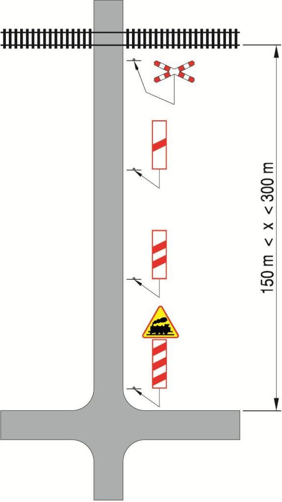 Przykładowe oznakowanie przejazdu kolejowego